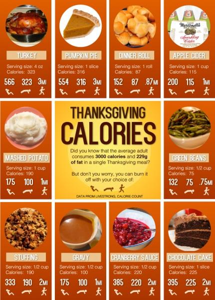 Thanksgiving-weight loss-fat